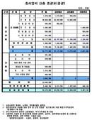 총사업비 산출 총괄표