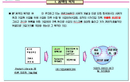 컨설팅 용역제안서(사업자금조달)