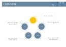 사업계획서 마케팅 추진현황(특정항목)