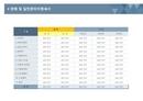 사업계획서 판매 및 관리비명세서(테이블구조)