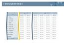 사업계획서 판매 및 관리비명세서(꺽은선)