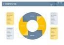 사업계획서 사업방향 및 목표(순환원형)