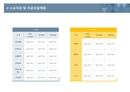 사업계획서 소요자금 및 자금조달계획(사업별)