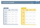 사업계획서 소요자금 및 자금조달계획(라운드형)