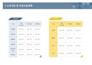 사업계획서 소요자금 및 자금조달계획(기본형)