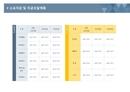 사업계획서 소요자금 및 자금조달계획(자금분류)