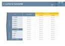 사업계획서 소요자금 및 자금조달계획(자금조달강조)
