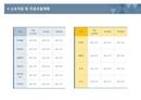 사업계획서 소요자금 및 자금조달계획(비용구분)
