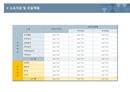 사업계획서 소요자금 및 자금조달계획(표준형)
