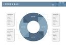 사업계획서 제안배경 및 필요성(순환원형)