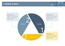 사업계획서 제안배경 및 필요성(도형조화)