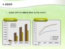 파워포인트 차트 연도별 이익목표와 이익률목표
