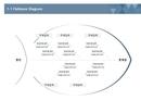 사업계획서 피쉬본 다이어그램(기술동향: 원인과 문제점)
