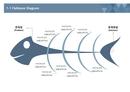 사업계획서 피쉬본 다이어그램(기술동향: 문제해결방법)
