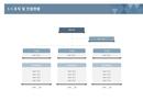 사업계획서 조직 및 인원계획(업무내용기재)