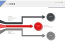 사업계획서 사업방향(프랜차이즈)