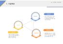 사업계획서 사업목표(IT기업) 양식