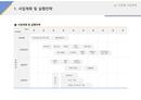 사업계획서 사업계획 및 실행전략(패션, 유통)