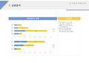 사업계획서 상권분석(외식업)