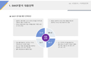 사업계획서 SWOT분석 대응전략