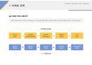 사업계획서 마케팅전략(단계별 실행)