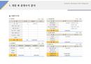 사업계획서 운영수지분석(지출액 추정)