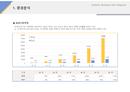 사업계획서 B2B시장전망(IT업종)