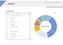 사업계획서 목표시장분석(IT업종)
