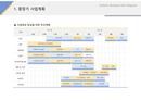 사업계획서 사업목표 달성계획(공장장비)