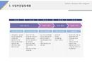 사업추진일정계획(제조업_조명전기사업)
