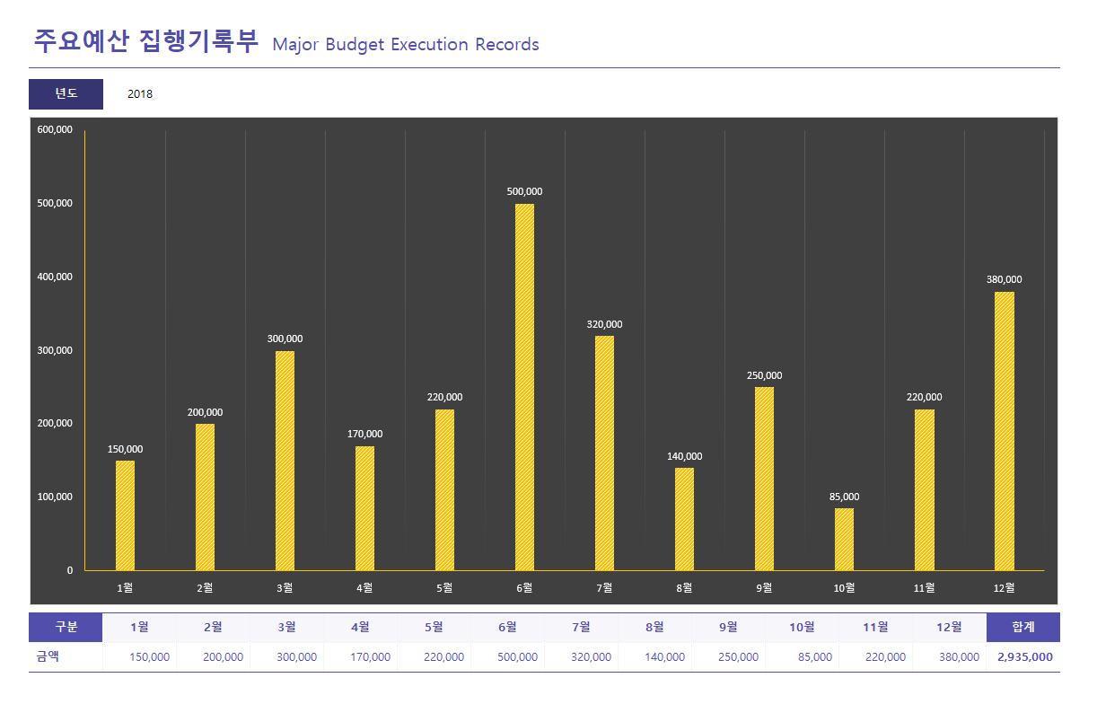 주요예산 집행기록부 상세보기 썸네일