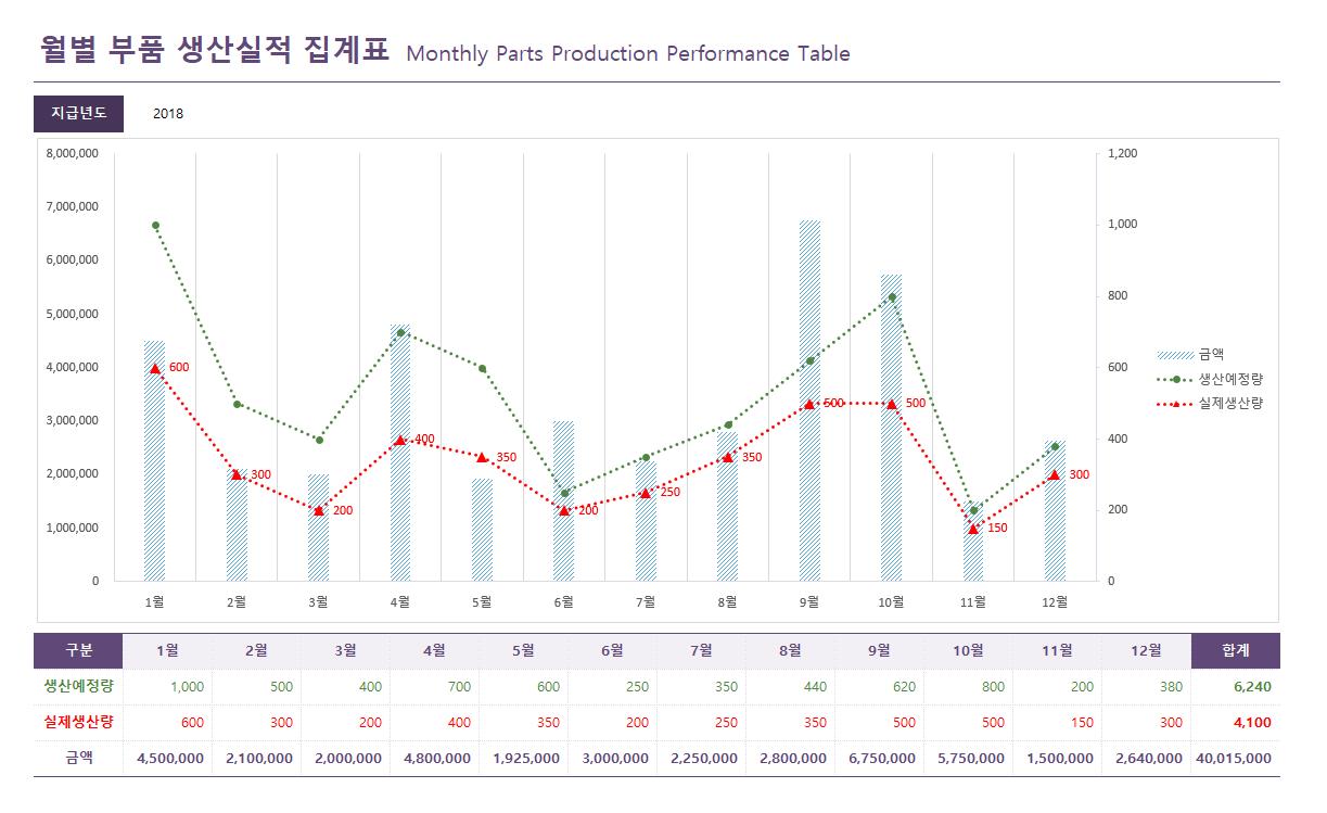 월별 부품 생산실적 집계표 상세보기 썸네일