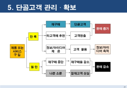 점포 창업 마케팅전략 보고서 #23