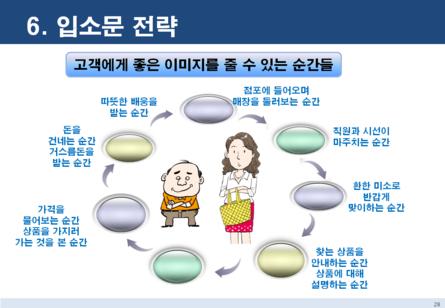 점포 창업 마케팅전략 보고서 #26