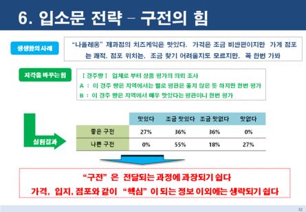 점포 창업 마케팅전략 보고서 #30