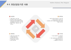 영업(입점)기준내용(프랜차이즈_수산물, 도소매, 유통)