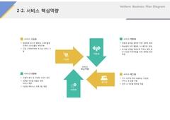 서비스 핵심역량(서비스업_레저, 스포츠)