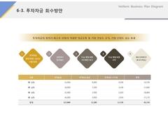 투자자금회수방안(온라인 광고, 홍보, 마케팅)
