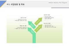 사업방향 및 목표(서비스업_레저, 스포츠, 휘트니스)