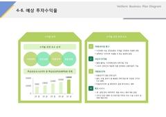 예상투자수익율(서비스업_레저, 스포츠, 휘트니스)