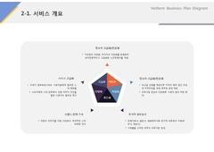 서비스개요(방송, 엔터테인먼트, 인터넷)