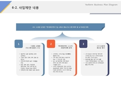 사업제안내용(방송, 엔터테인먼트, 인터넷)