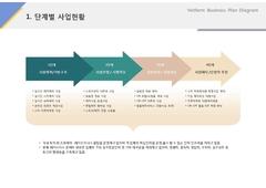 단계별 사업현황(서비스, 레저, 숙박,  리조트)