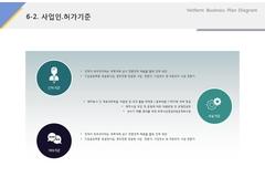 사업인허가기준(서비스, 레저, 숙박,  리조트)
