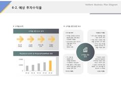 예상투자수익율(서비스, 렌트카, 차량대여, 정비)