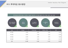 투자자금 회수방안(서비스, 렌트카, 차량대여, 정비)