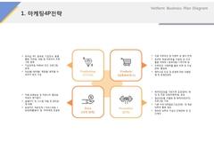 마케팅4P전략(서비스, 레저, 숙박시설)