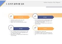 인허가충족사항검토(서비스, 레저, 숙박시설)