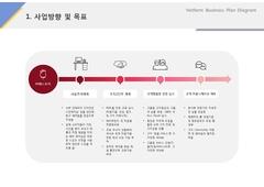 사업방향 및 목표(서비스, 회장품, 뷰티, 케어)