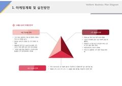 마케팅계획 및 실천방안(서비스, 회장품, 뷰티, 케어)
